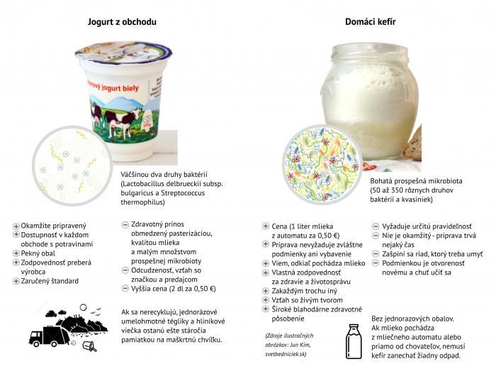 Porovnanie jogurtu a kefíru