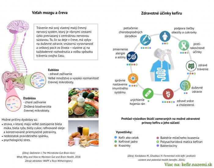 Zdravotné účinky kefíru